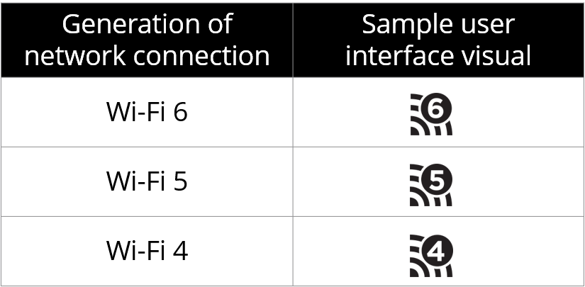 WLAN- beziehungsweise Wi-Fi-Standards erhalten neue, einfachere Namen
